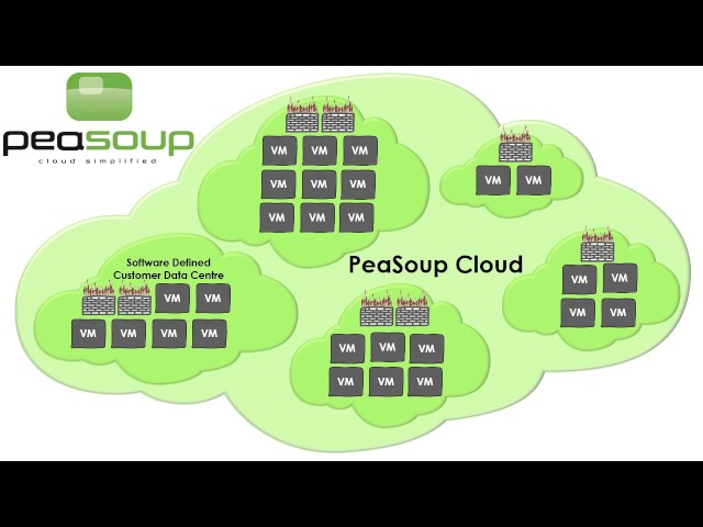 Migration into PeaSoup Infrastructure
