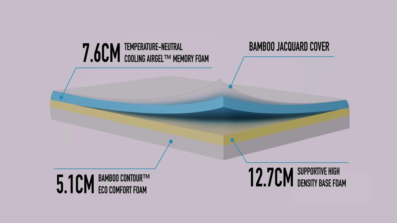 Nighslee Double Mattress 25 4cm Cool Gel Memory Foam Bed Youtube