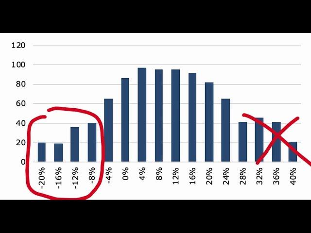 Jak to, že trh je v zisku a průměrný investor neporazil ani inflaci?