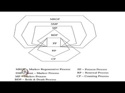 Mod-08 Lec-01 Renewal Function and Renewal Equation
