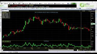 การใช้งาน Indicator true range (TR) by. efin School