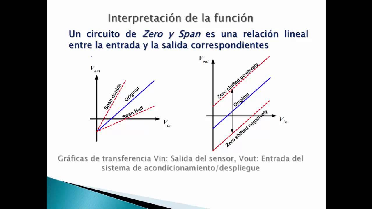 Circuito Lineal : Aula invertida circuito cero y span pedro najera youtube