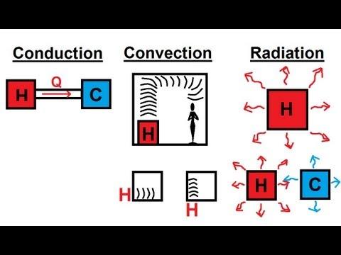 Physics - Thermodynamic: Heat Transfer (1 of 20) Basic Definition