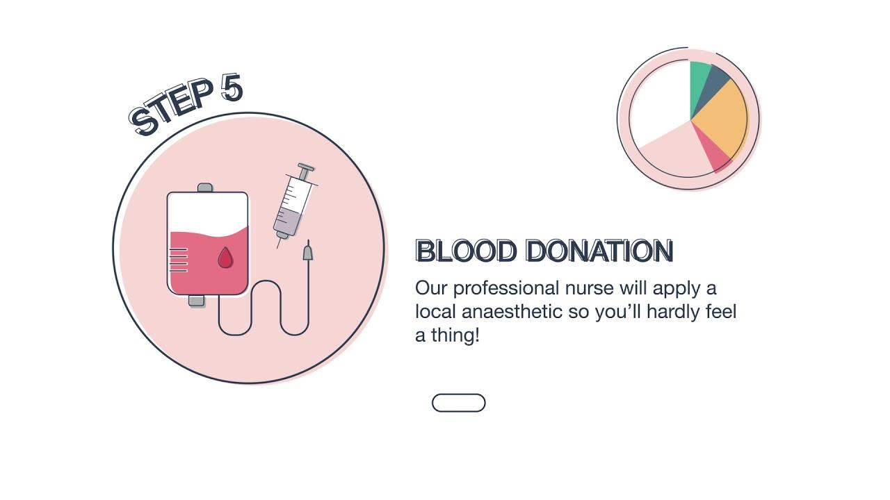 Red Cross Blood Donation Process - NYP SIDM MGBD