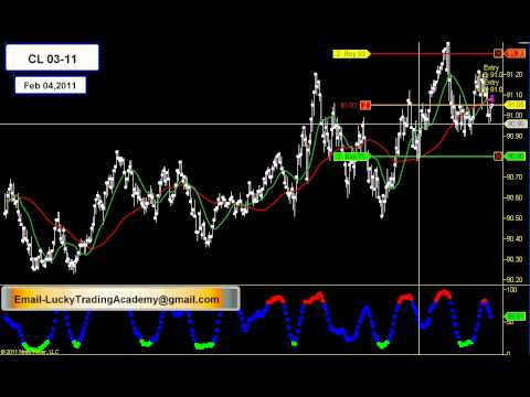 15 Minutes Day Trading Futures Feb 04, 2011(Video 5) Emini Trading