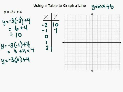 using a table to graph a linear equation - youtube