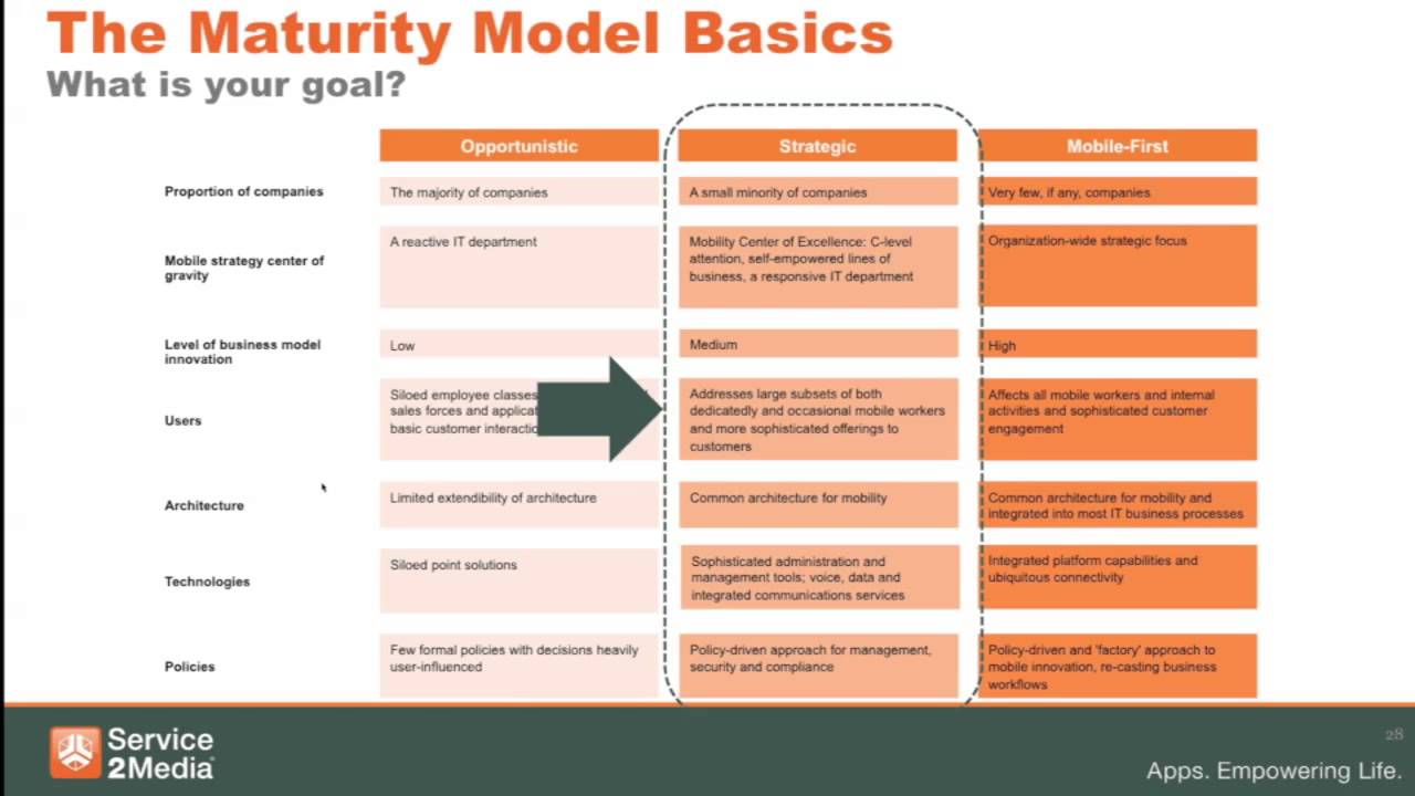 safety maturity model image collections