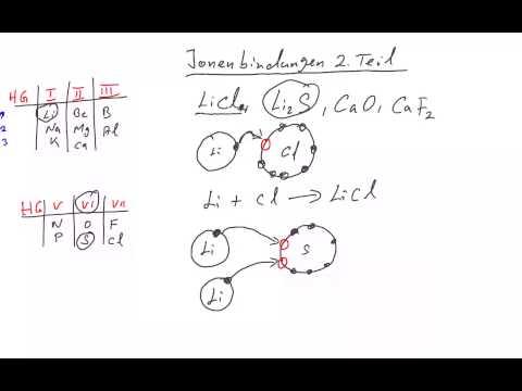 Ionenbindung : Reaktionsgleichung