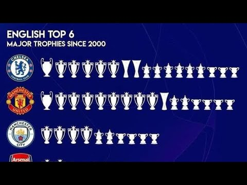 Trophy Cabinet | Official Site | Chelsea Football Club