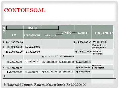akuntansi-dasar-#2;-persamaan-dasar-akuntansi