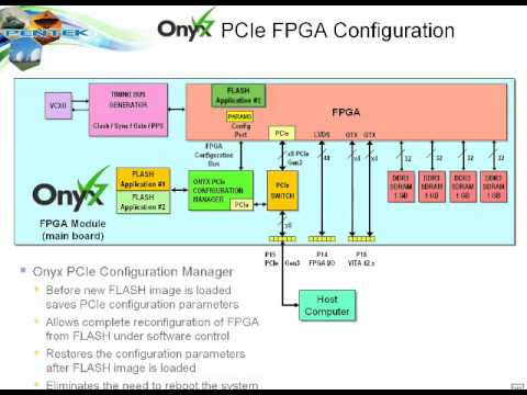 Latest Design Strategies using Xilinx Virtex 7 FPGA for Software Radio