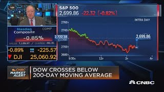 So what happens if the Dow drops under 25,000?