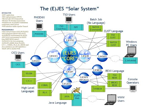 (E)JES System Management Software : More with Less for Less (2014)