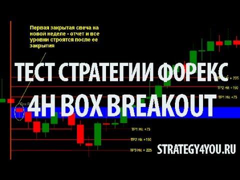 Тест стратегии 4H Box Breakout / Тест советника форекс