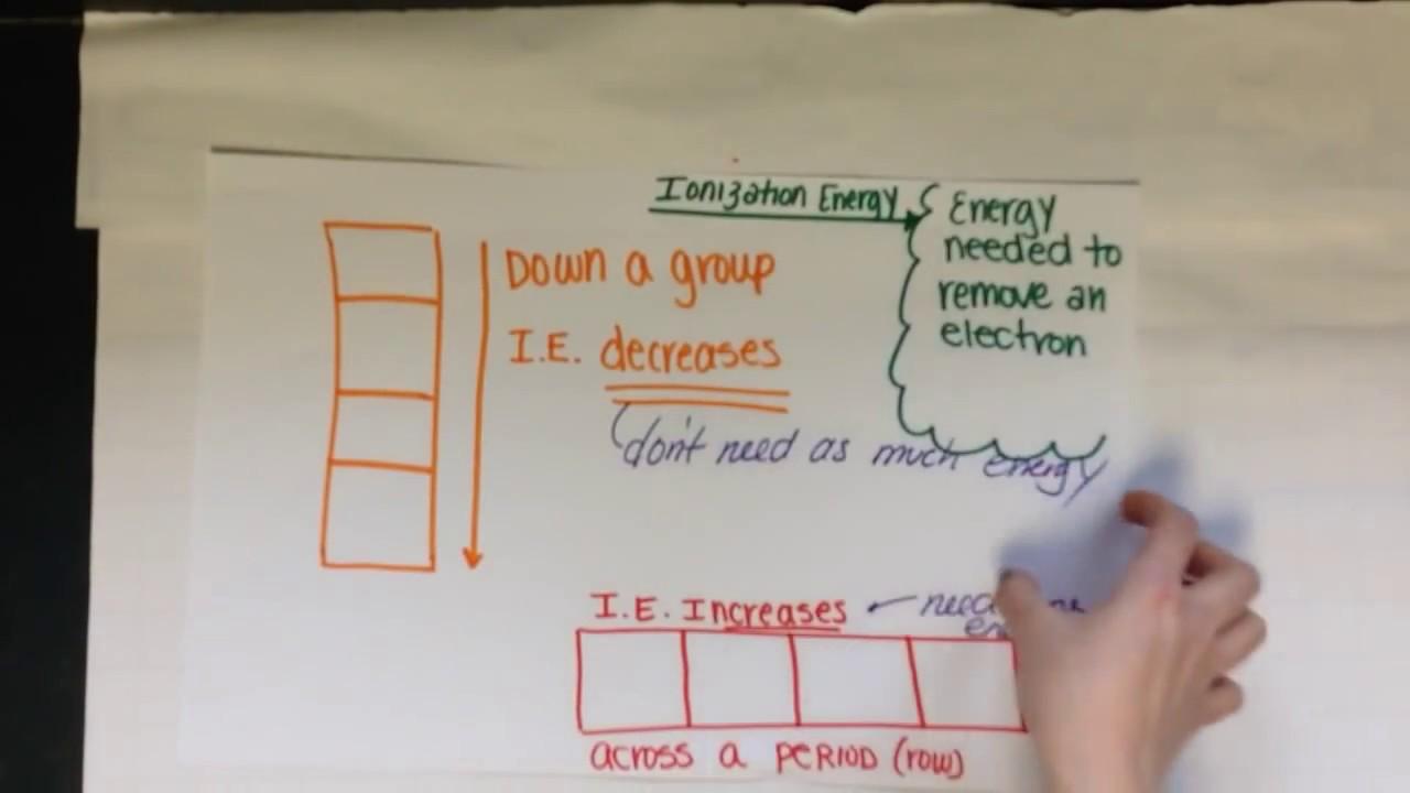 Periodic trends atomic radius ionization energy youtube periodic trends atomic radius ionization energy urtaz Choice Image