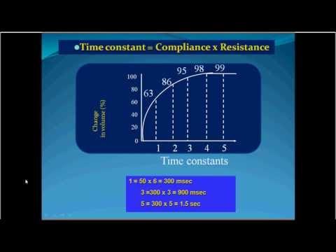 Mechanical ventilation -16- V.adjustments respiratory rate(English)