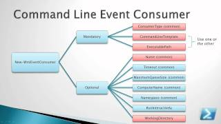 PowerEvents: WMI Event Consumers