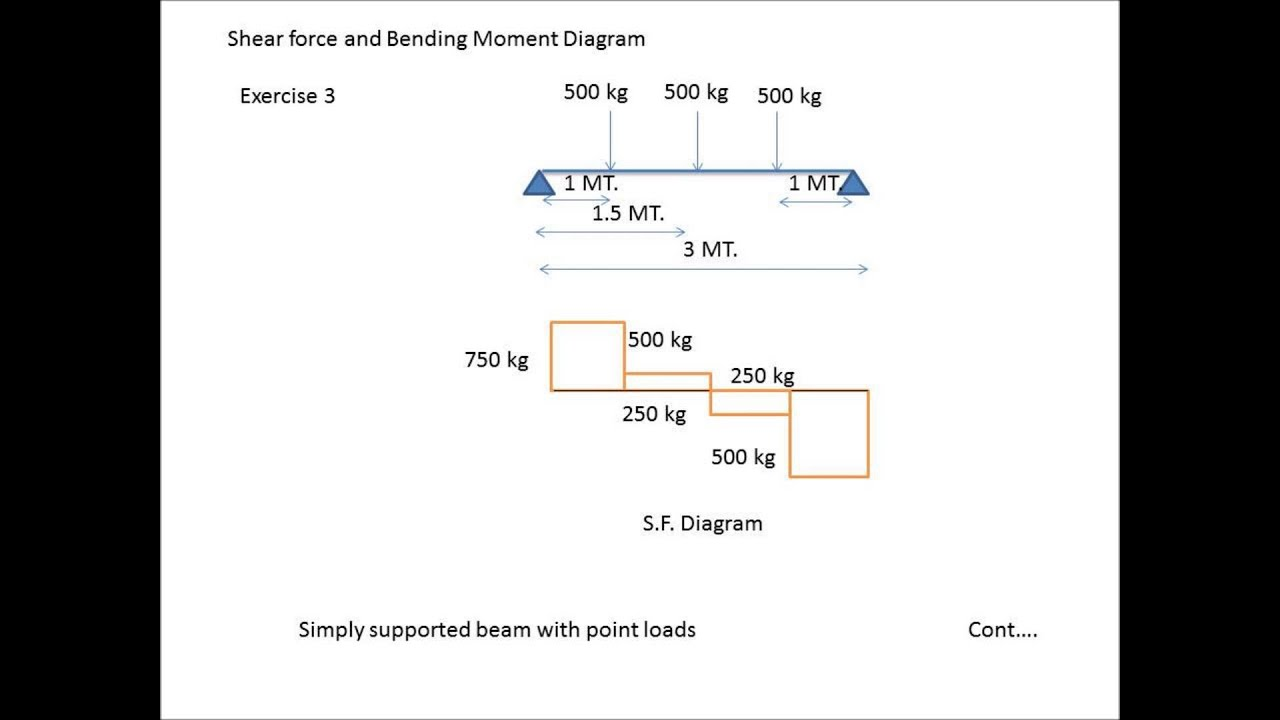 Calculation Of Shear Force And Bending Moment Youtube Diagram