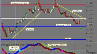 Daytrading the Euro Currency Futures 6e Video + 60 ticks