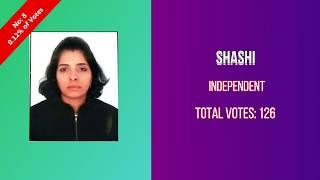 Adarsh Nagar Election Result 2020 Winner MLA Pawan Kumar Sharma Delhi Vidhan Sabha Election