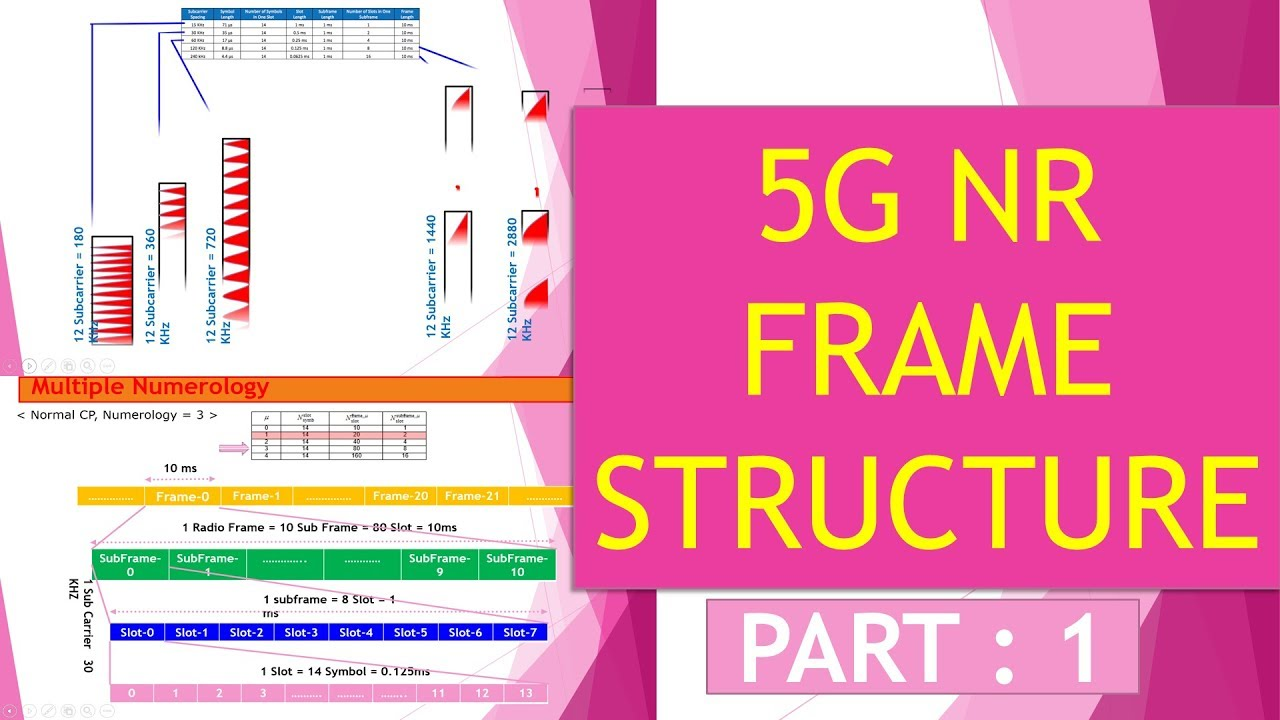 5G NR Part -1 : Frame Structure (Multiple Numerology)