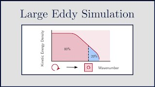 large eddy simulation cfd online