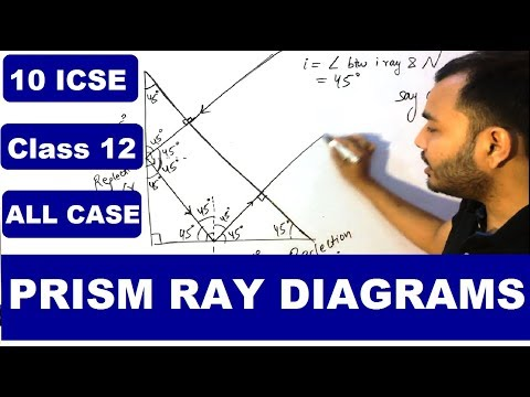Prism Ray Diagrams || Path of Ray through Prism || Total Internal Reflection || Critical Angle ||