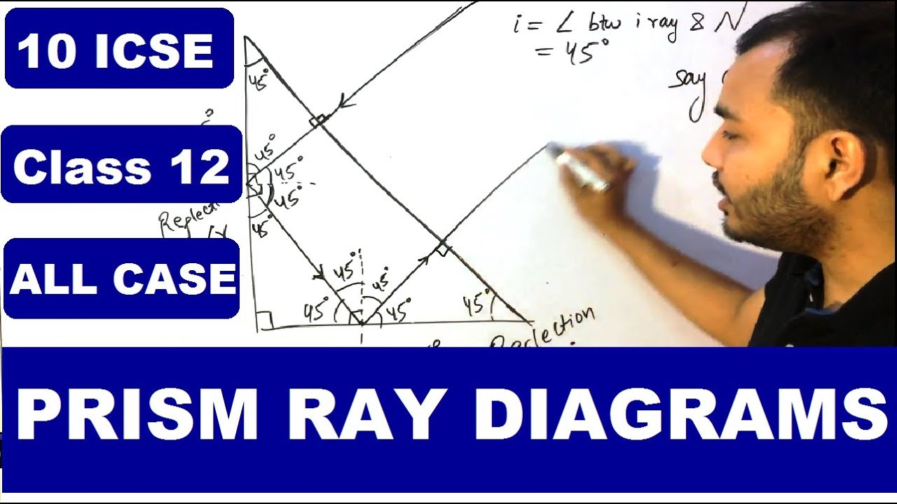 Prism Ray Diagrams Path Of Ray Through Prism Total Internal