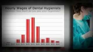 Dental Hygienist Salary Thumbnail