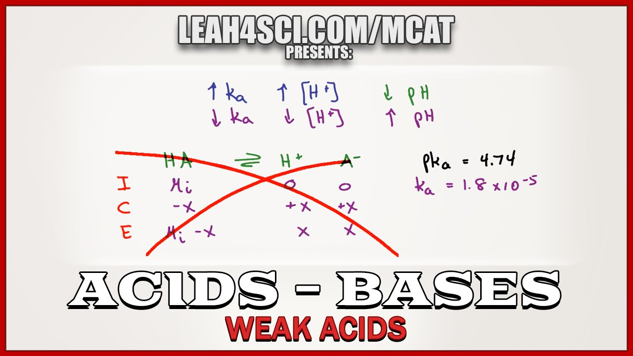 ph and ka for weak acids no ice table in mcat chemistry vid 4 youtube Acid vs Base ph and ka for weak acids no ice table in mcat chemistry vid 4
