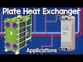 Plate Heat Exchanger Applications and working principle hvac heat transfer
