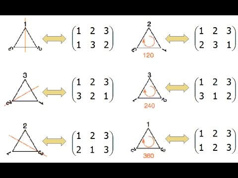 Group Theory 5 : The permutation groups part 2 & subgroups