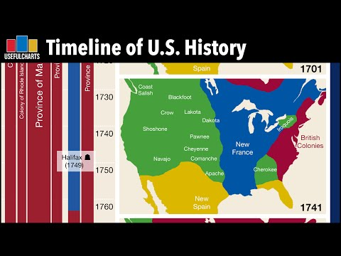 Quick Overview of US History