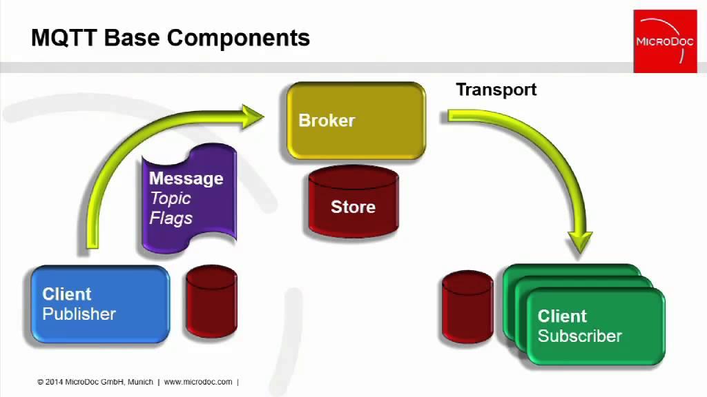 Using MQTT in Real-World M2M Communication