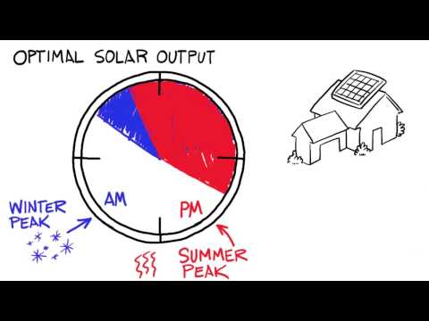 Distributed Generation Explained