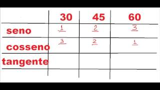 Curso de Matemática Trigonometria Como elaborar montar a tabela seno cosseno tangente passo a passo