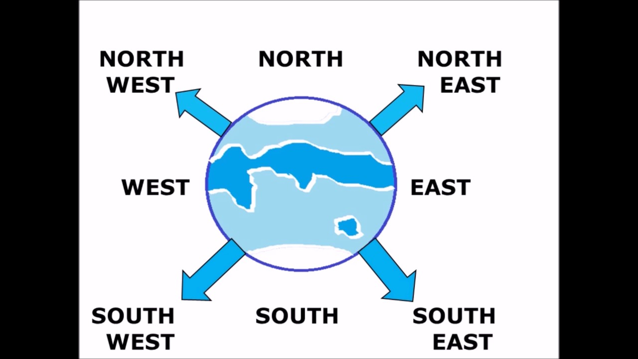 how to learn directions north south east west