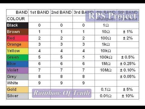 Rainbow Of Truth, Resistor Colour Code Chart - YouTube - resistor color code chart