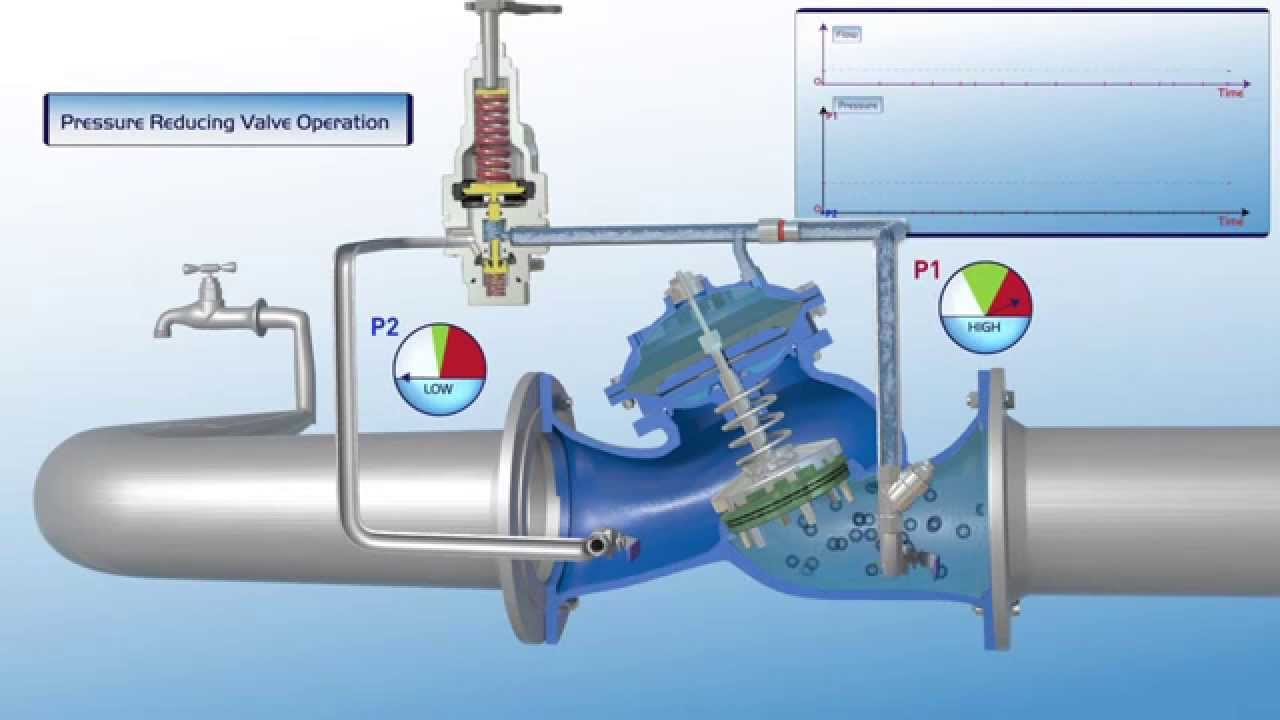 720 Es Pressure Reducing Valve Operation Youtube