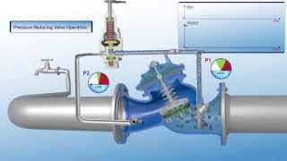 720 ES Pressure Reducing Valve - Operation