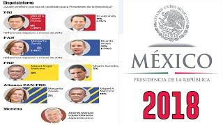Candidatos a la presidencia 2018