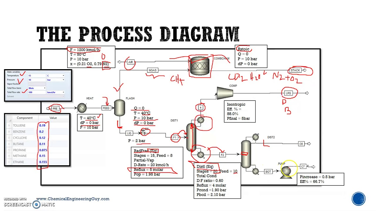 hight resolution of chemical process diagram
