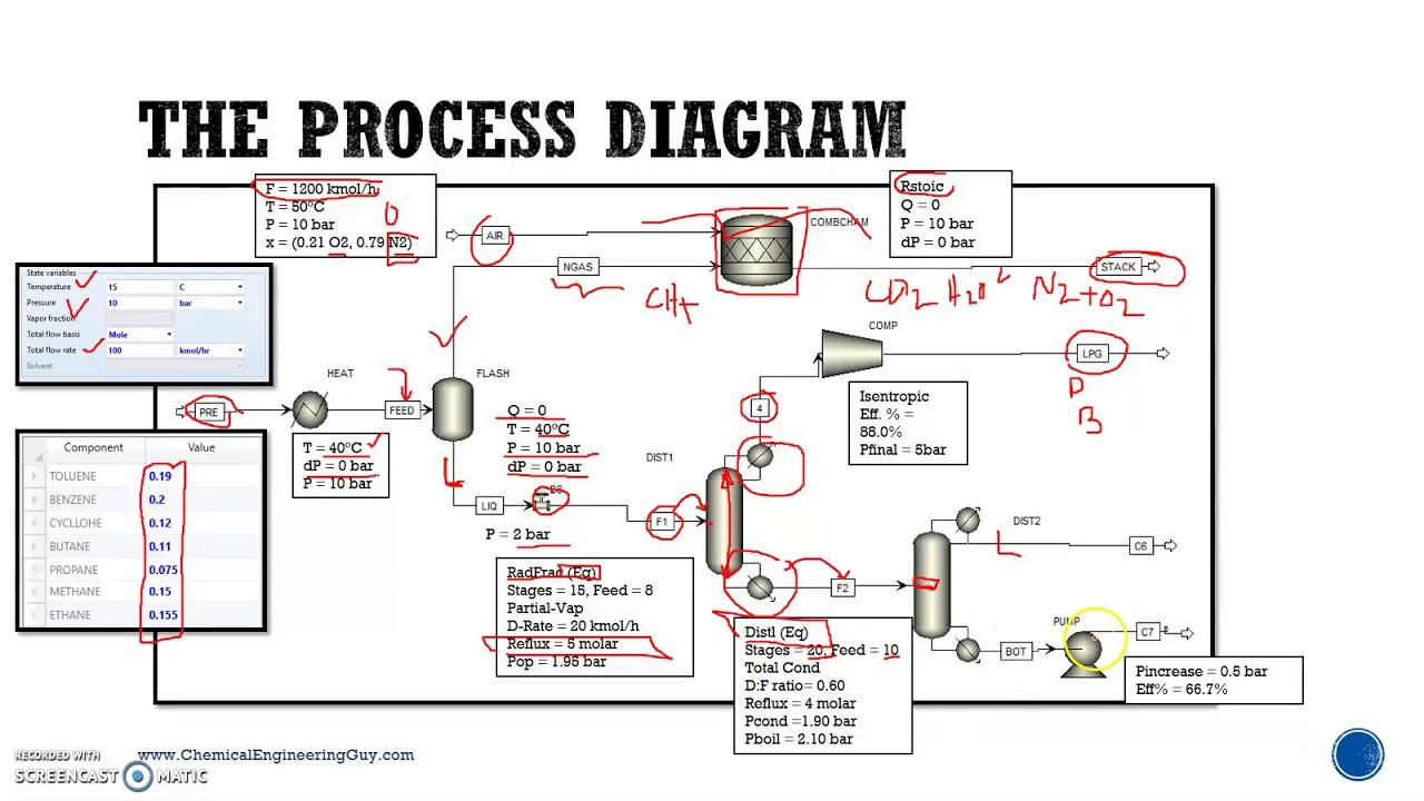 Chemical Process Diagram  Lec04