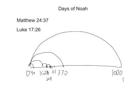 The Biblical Millennium