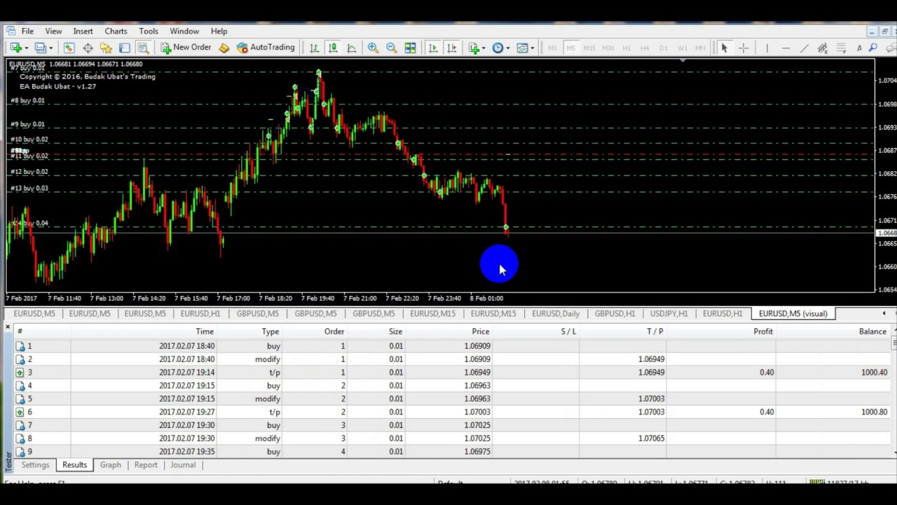 best expert ea budak ubat v127 best win ea currency trading system - Best Currency Trader