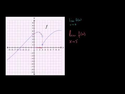 Limites bilateria a partir de gráficos