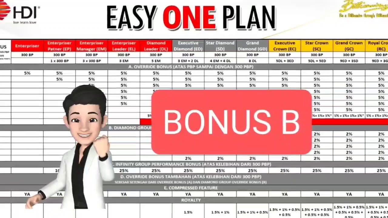 Dashyatnya Bisnis Plan Hdi Dengan Bonus B Youtube
