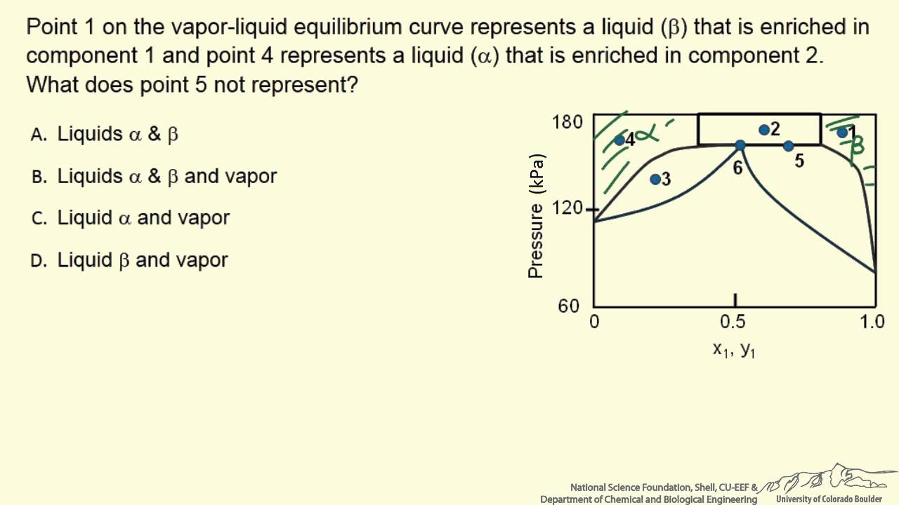 Phase Diagram For Partially Miscible Liquids  Interactive