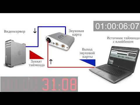 Resolume SMPTE MIDI TIMECODE Synchronization