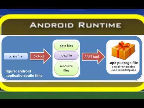 chC4 - Android Runtime - The Dalvik Virtual Machine